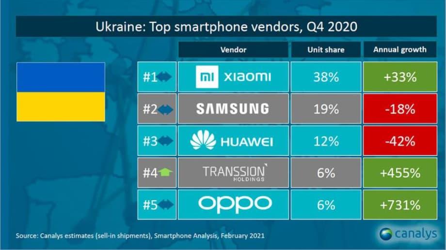 найпопулярніші смартфони в Україні 4 квартал 2020