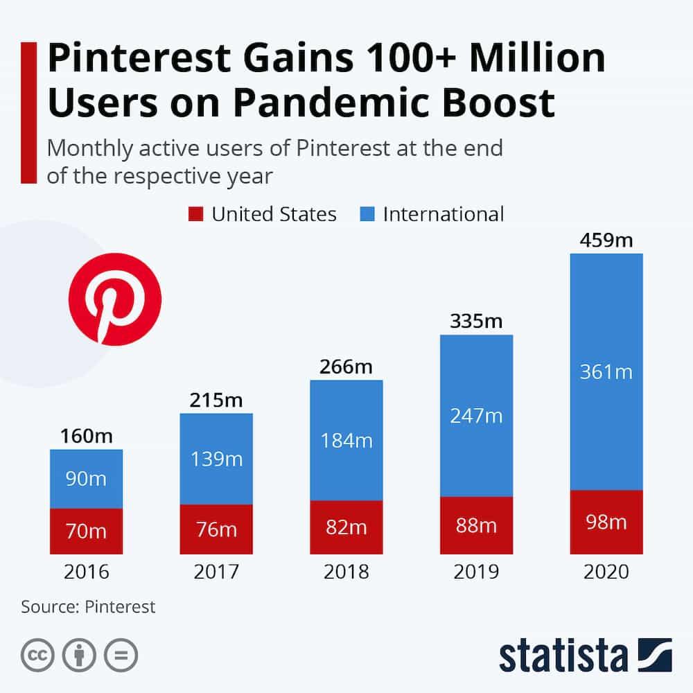 Pinterest - Statista