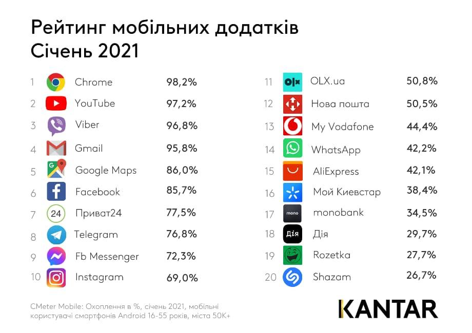рейтинг найпопулярніших додатків січня 2021 року