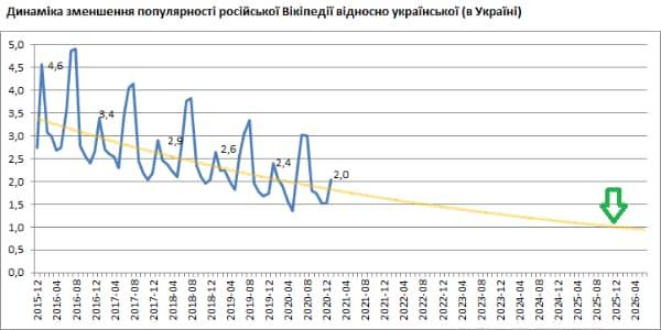 Українська Вікіпедія пережене за популярністю російську в2025 році