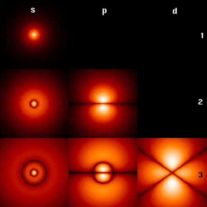 Хвильові функції орбіталей електронів в атомі
