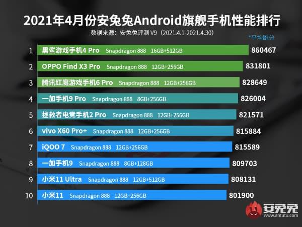 AnTuTu назвала найпотужніші Android-флагмани квітня
