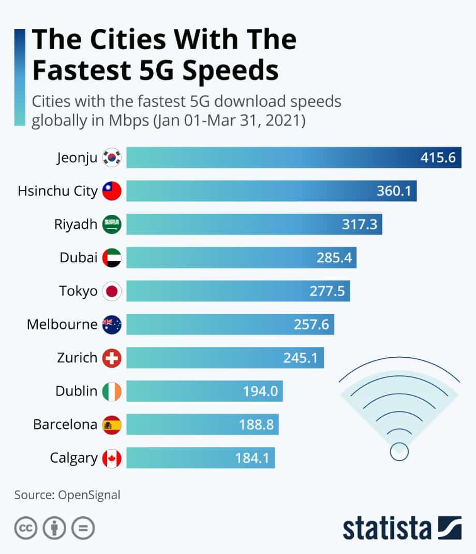 Opensignal назвала міста з найшвидшою мережею 5G