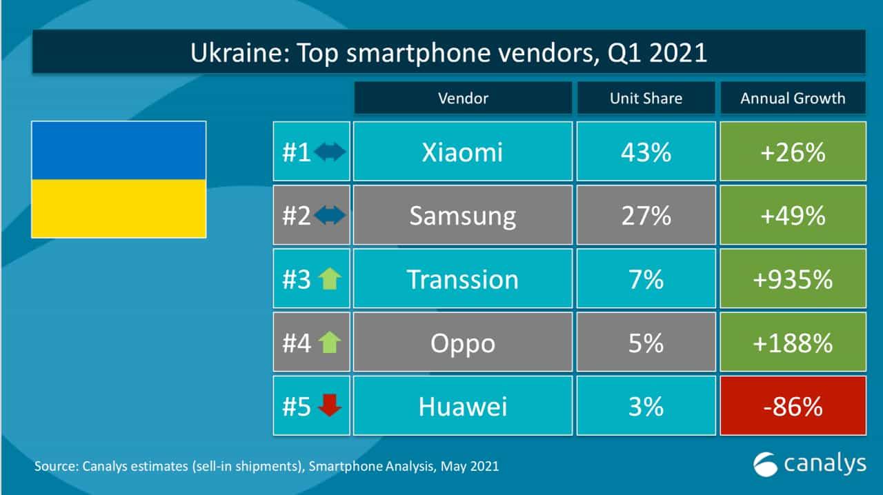 Компанія Xiaomi стала лідером українського ринку
