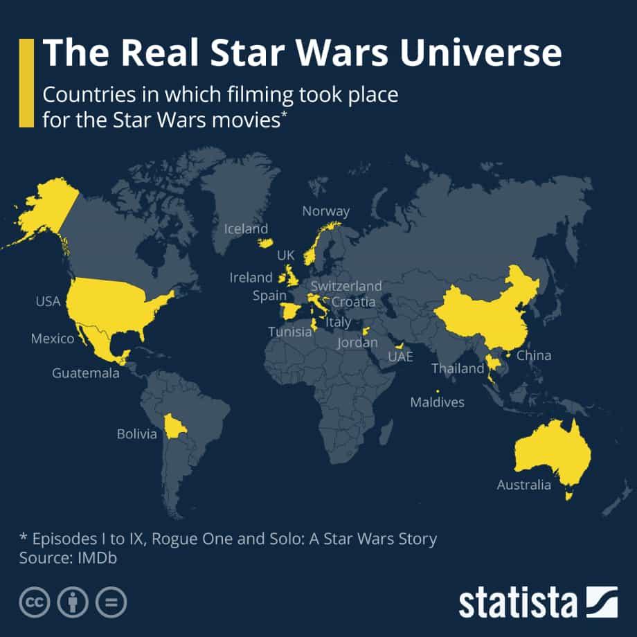 Зоряні війни - де знімали фільм