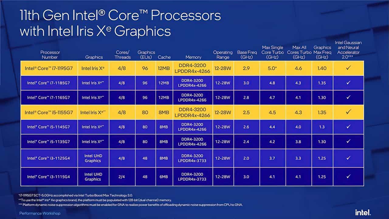 Intel Core i5-1155G7 - Intel Core i7-1195G7 (Tiger Lake Refresh)