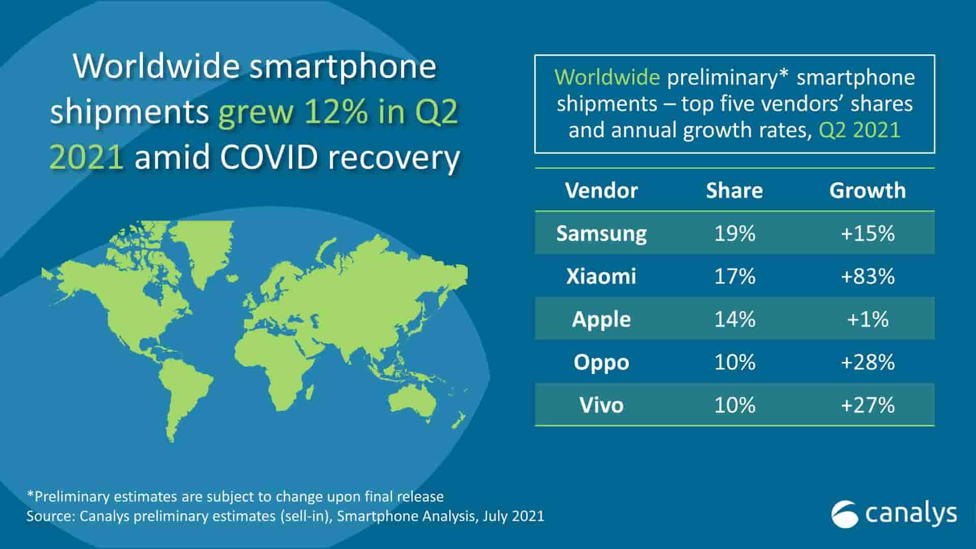 Canalys-Q2-2021-Smartphone-Shipments