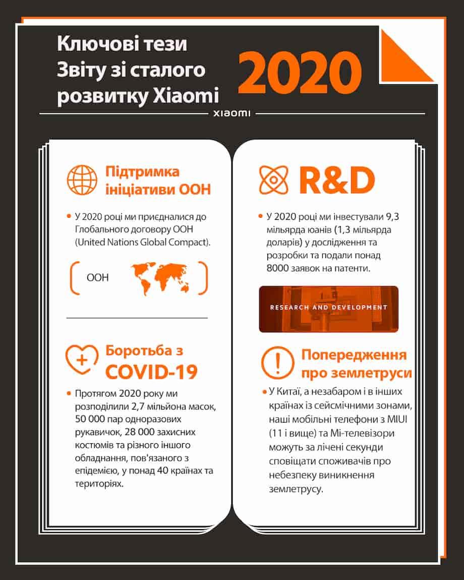 Звіт зі сталого розвитку за 2020 рік Xiaomi