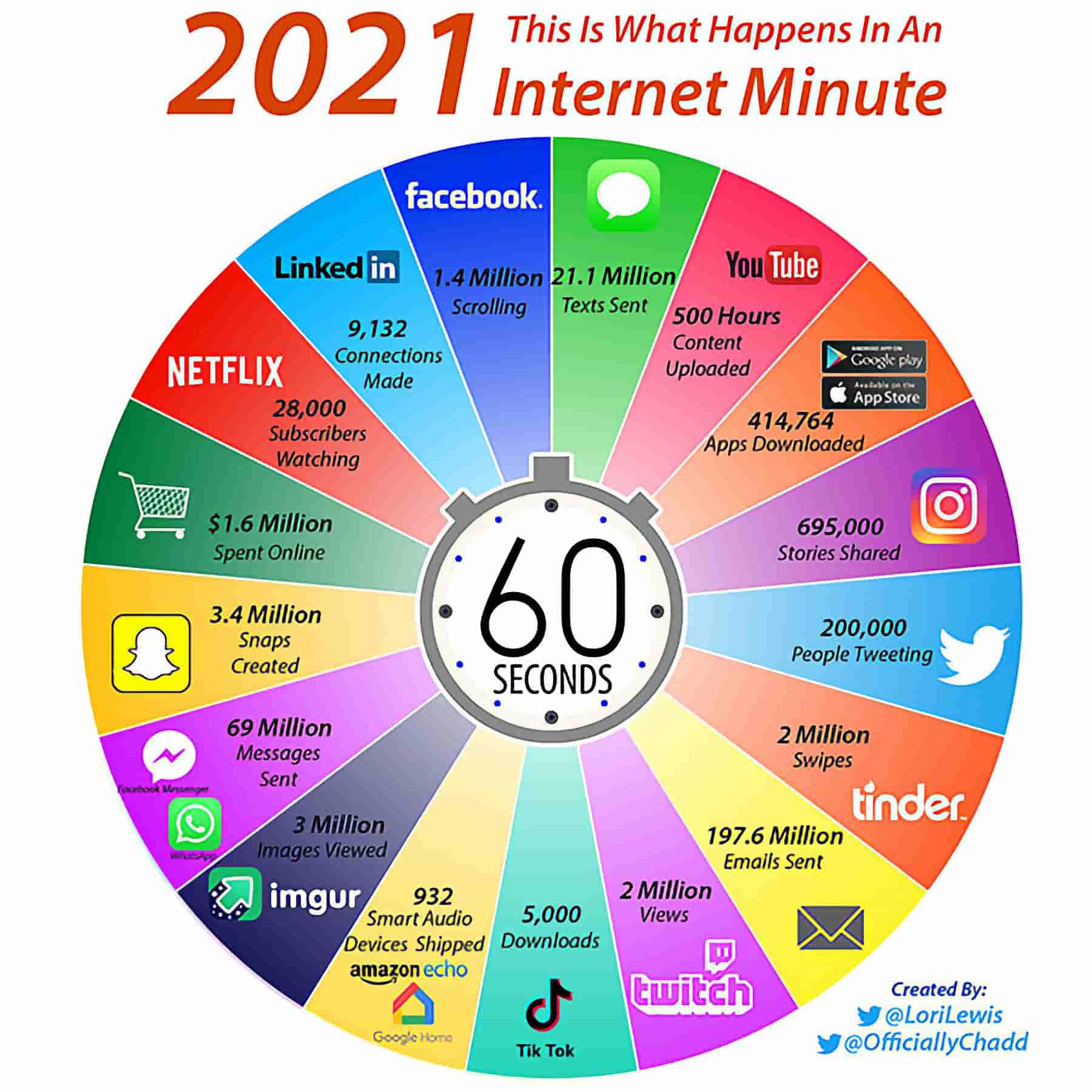 Хвилина в Інтернеті 2021 рік