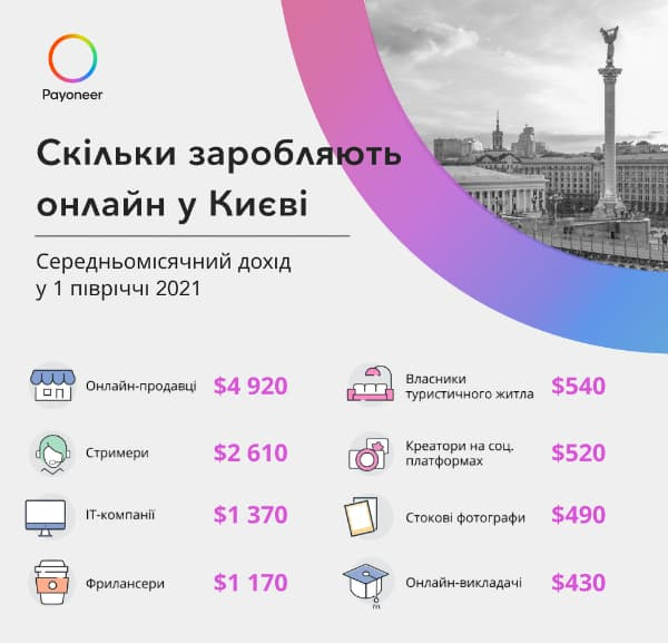 В яких містах України найбільше заробляють онлайн: Київ – не лідер