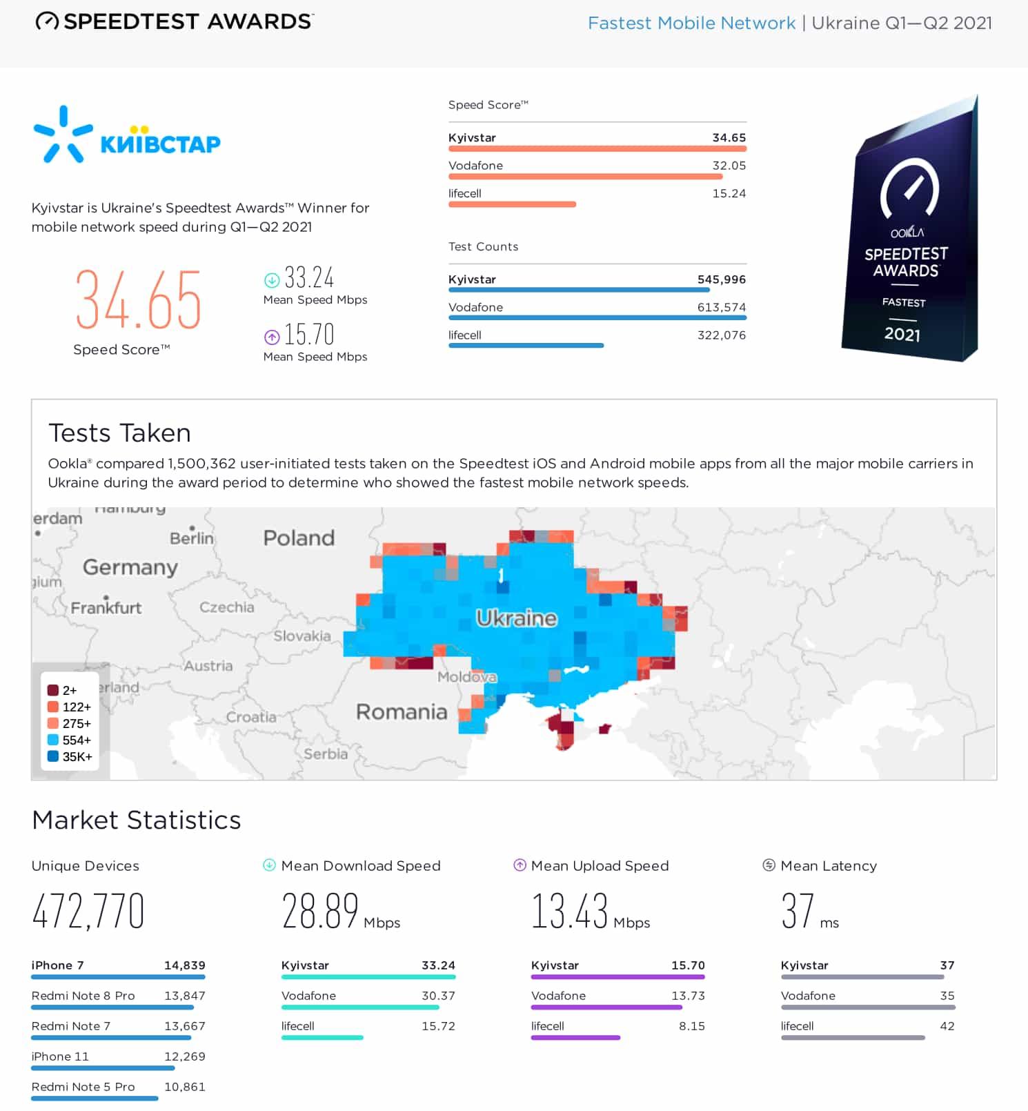 Ookla – лідер мобільного інтернету в Україні