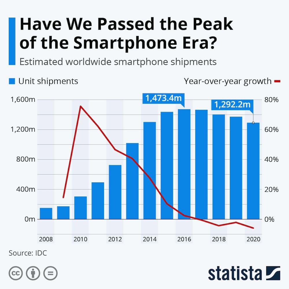 Пік епохи смартфонів (Statista)