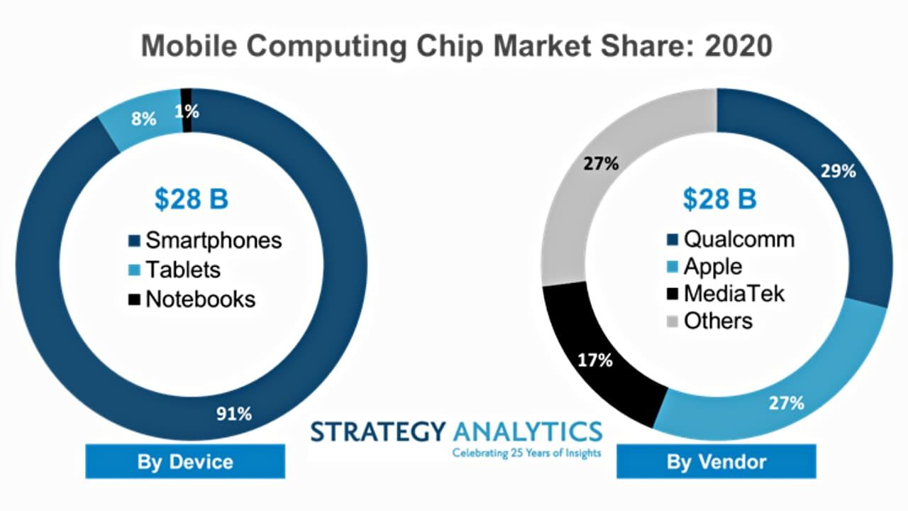 Ринок ARM-процесорів для ноутбуків - 2020 (Strategy Analytics)