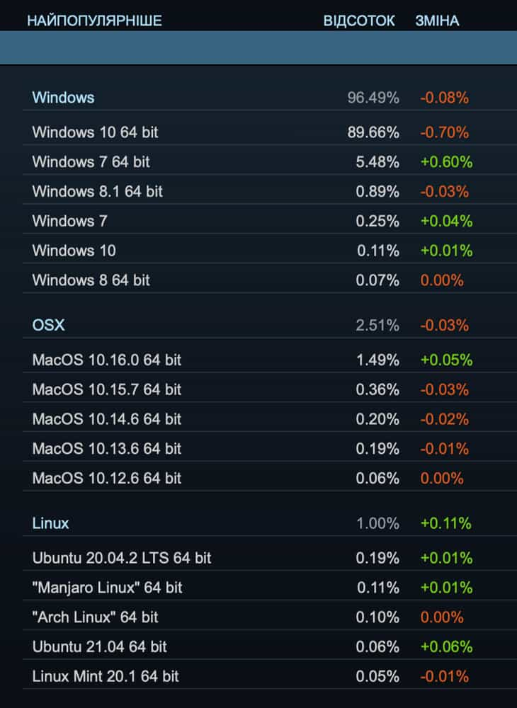 Steam Hardware Survey - липень 2021 - Windows, macOS, Linux