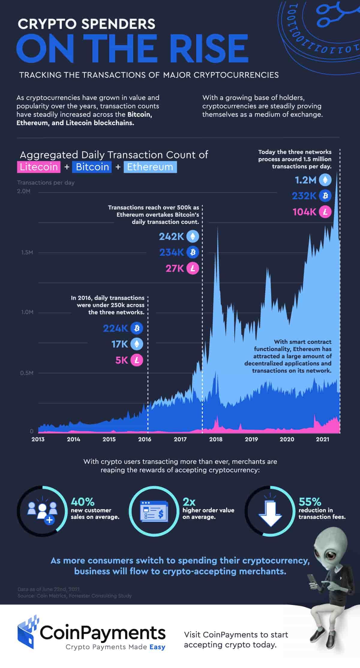 Трансакції з криптовалютою Bitcoin, Ethereum та Litecoin